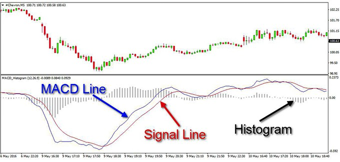 MACD (Moving Average Convergence Divergence) Indicator Explained